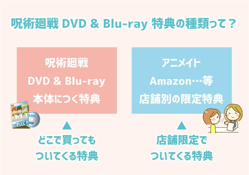 呪術廻戦DVD&Blu-rayの特典の種類